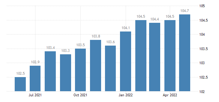 united states export naics heavy duty truck manufacturing index 2005 100 m nsa fed data