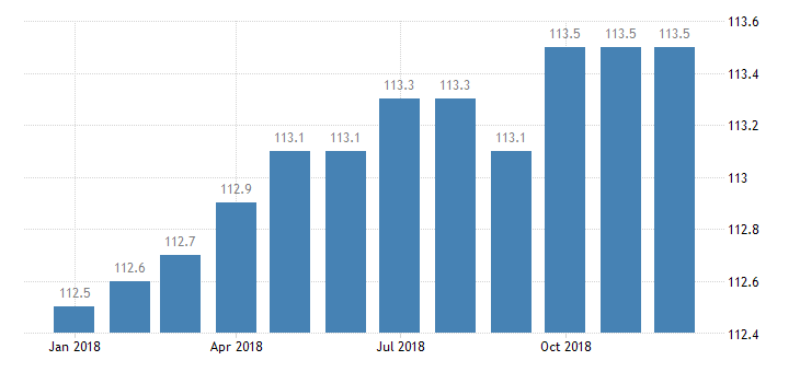 united states export naics household appliance manufacturing index 2005 100 m nsa fed data