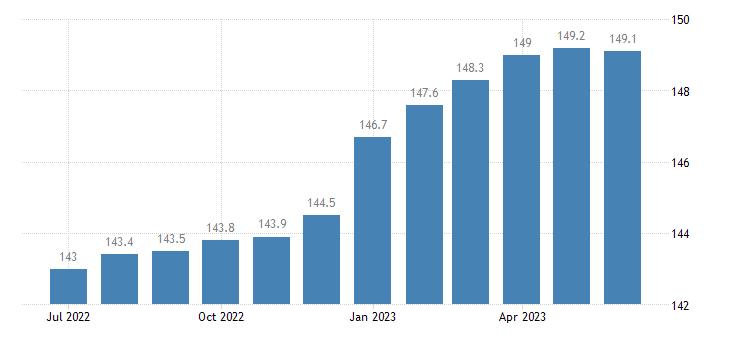 united states export naics machinery manufacturing index 2005 100 m nsa fed data