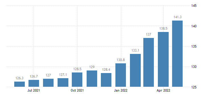 united states export naics manufactured articles index 2005 100 m nsa fed data