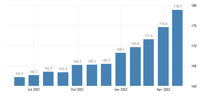 united states export naics manufactured goods part 1 index 2005 100 m nsa fed data