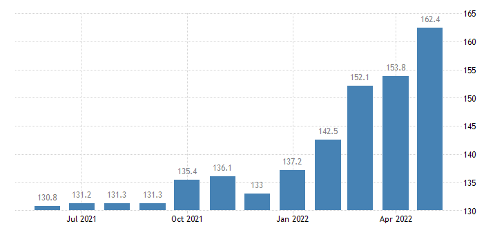 united states export naics manufactured goods part 2 index 2005 100 m nsa fed data
