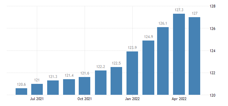 united states export naics manufactured goods part 3 index 2005 100 m nsa fed data