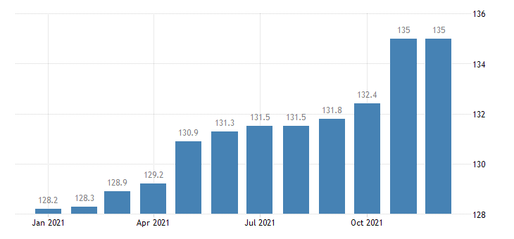 united states export naics material handling equipment manufacturing index 2005 100 m nsa fed data