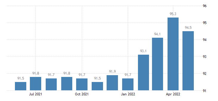 united states export naics medical equipment and supplies manufacturing index 2005 100 m nsa fed data