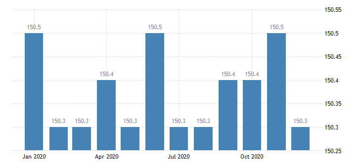 united states export naics metal valve manufacturing index 2005 100 m nsa fed data