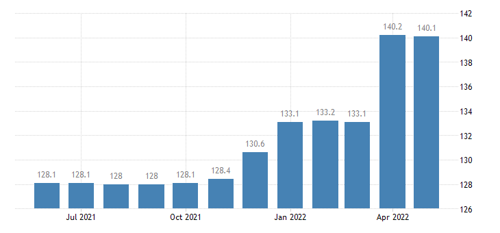 united states export naics metalworking machinery manufacturing index 2005 100 m nsa fed data