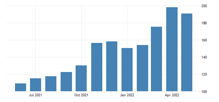 united states export naics mining except oil and gas index 2005 100 m nsa fed data