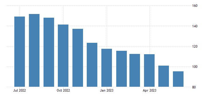 united states export naics mining index 2005 100 m nsa fed data
