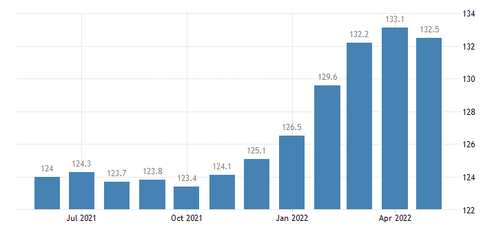 united states export naics miscellaneous manufacturing index 2005 100 m nsa fed data