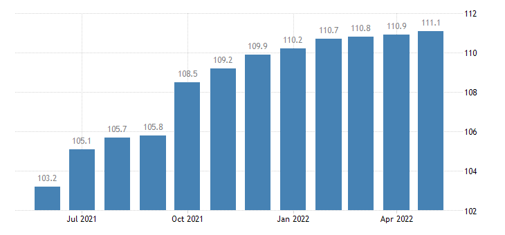 united states export naics motor vehicle body and trailer manufacturing index dec 2008 100 m nsa fed data