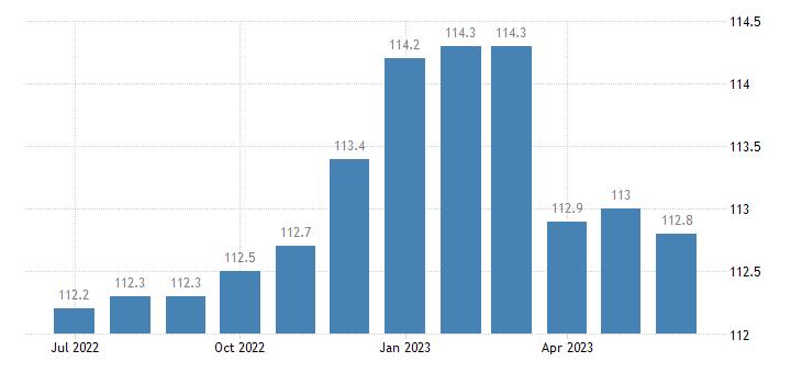 united states export naics motor vehicle manufacturing index 2005 100 m nsa fed data
