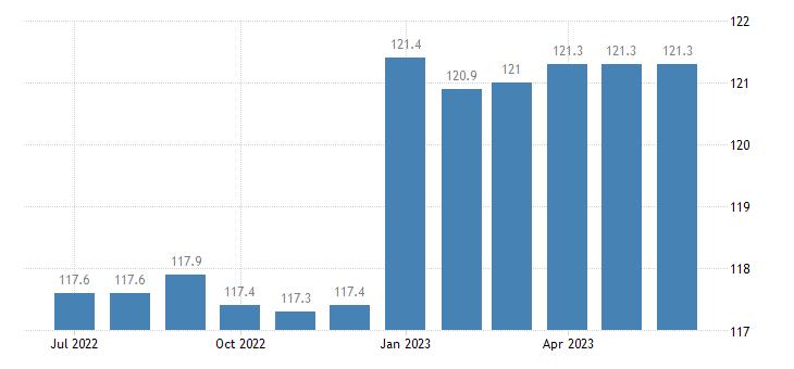 united states export naics motor vehicle parts manufacturing index 2005 100 m nsa fed data