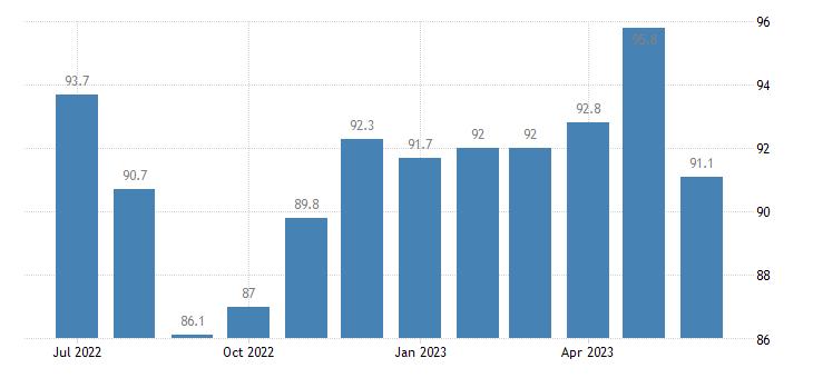 united states export naics noncitrus fruit and tree nut farming index dec 2007 100 m nsa fed data