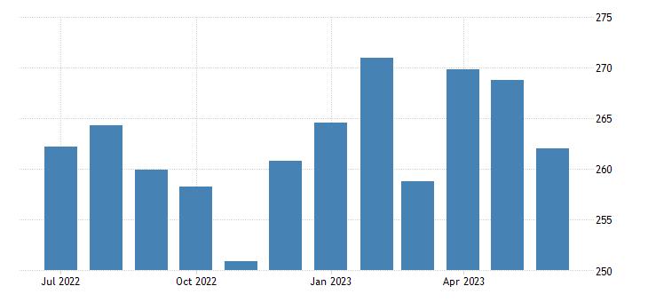 united states export naics nonferrous metal except aluminum production and processing index 2005 100 m nsa fed data