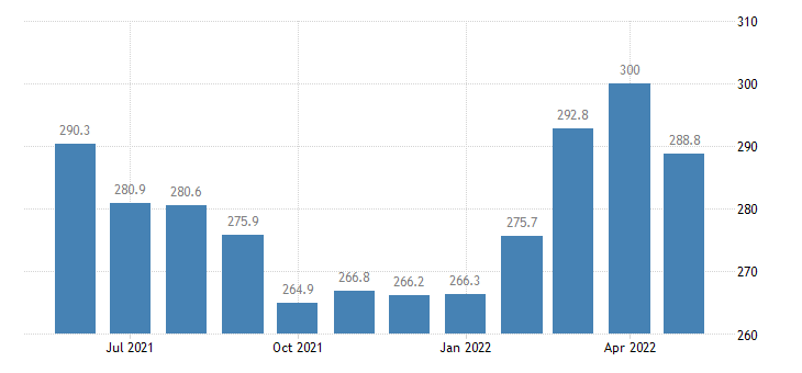 united states export naics nonferrous metal except aluminum production and processing index 2005 100 m nsa fed data