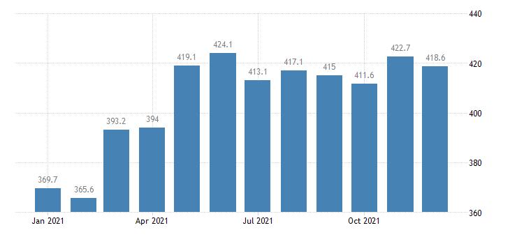 united states export naics nonferrous metal except aluminum smelting and refining index 2005 100 m nsa fed data