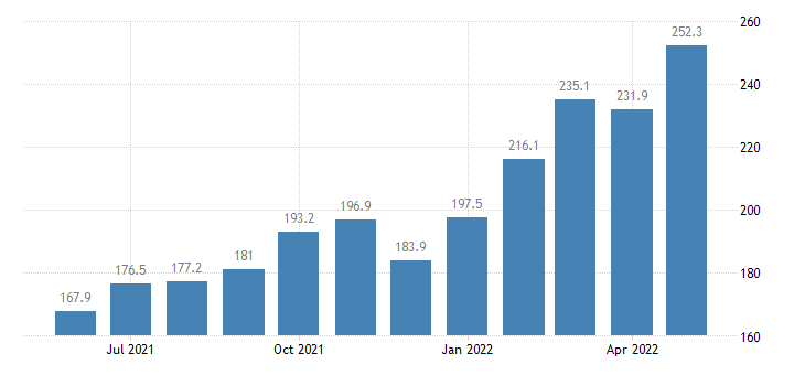 united states export naics nonmanufactured articles index 2005 100 m nsa fed data