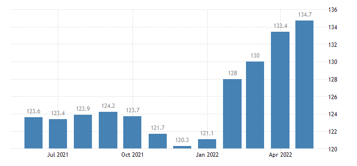 united states export naics nonmetallic mineral product manufacturing index 2005 100 m nsa fed data