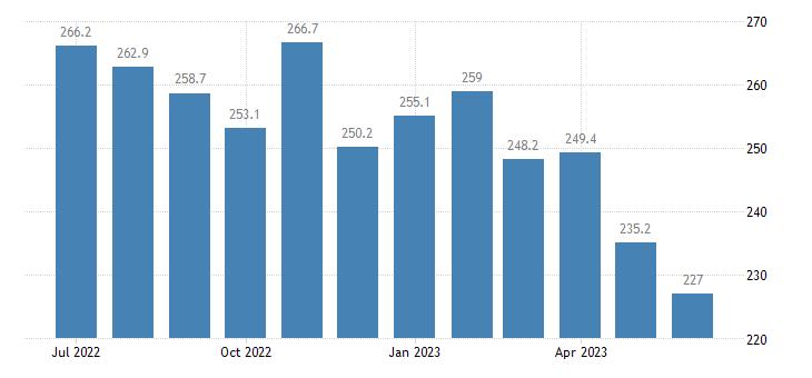 united states export naics oilseed and grain farming index 2005 100 m nsa fed data