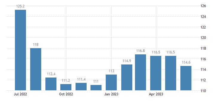 united states export naics other basic organic chemical manufacturing index 2005 100 m nsa fed data