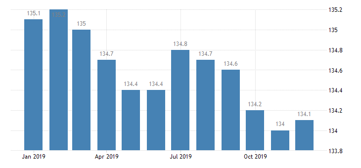 united states export naics other chemical product and preparation manufacturing index 2005 100 m nsa fed data
