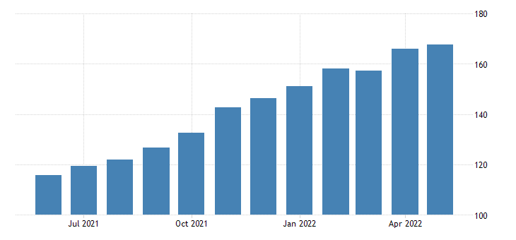 united states export naics other crop farming index 2005 100 m nsa fed data