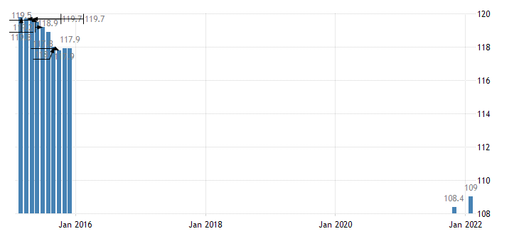 united states export naics other electrical equipment and component manufacturing index 2005 100 m nsa fed data