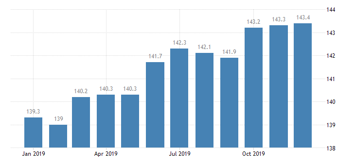 united states export naics other fabricated metal product manufacturing index 2005 100 m nsa fed data