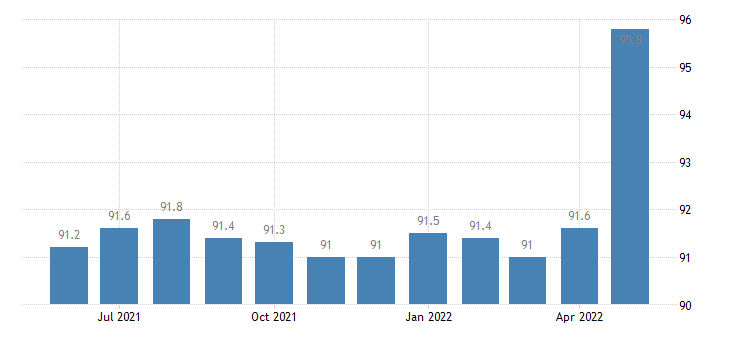 united states export naics other food manufacturing index 2005 100 m nsa fed data