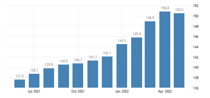 united states export naics other general purpose machinery manufacturing index 2005 100 m nsa fed data