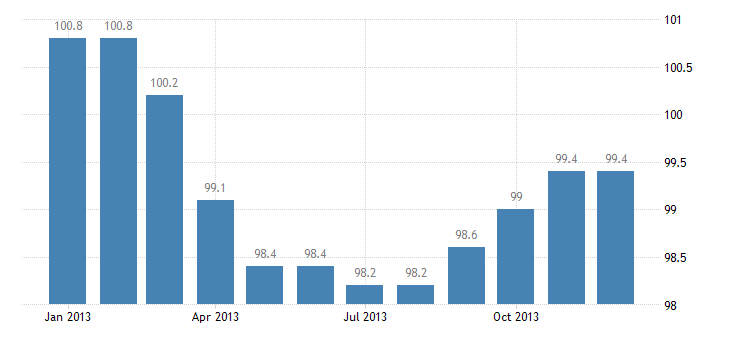 united states export naics other industrial machinery manufacturing index dec 2009 100 m nsa fed data