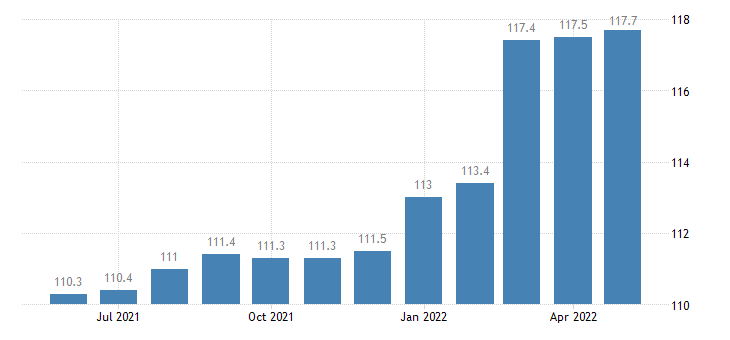 united states export naics other motor vehicle parts manufacturing index 2005 100 m nsa fed data
