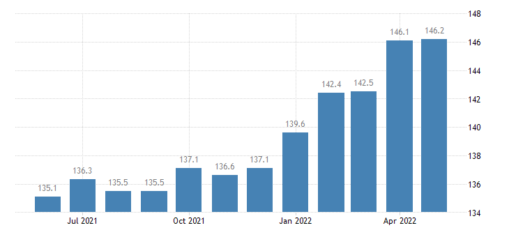 united states export naics paper manufacturing index 2005 100 m nsa fed data