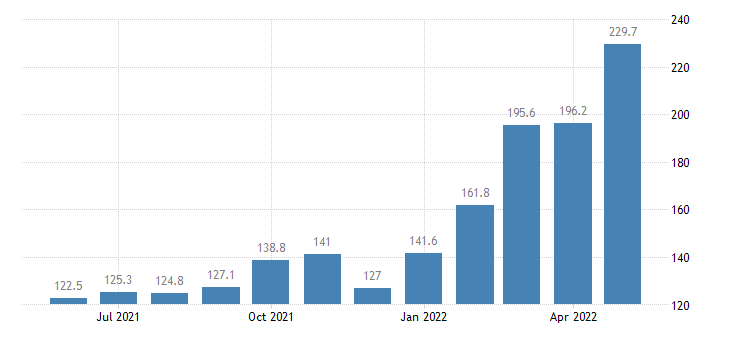 united states export naics petroleum and coal products manufacturing index 2005 100 m nsa fed data