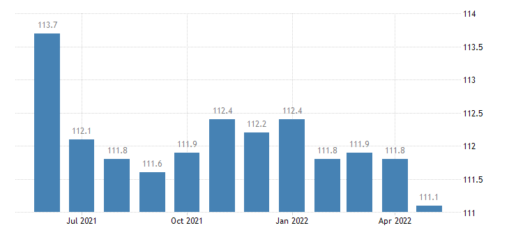 united states export naics pharmaceutical and medicine manufacturing index 2005 100 m nsa fed data