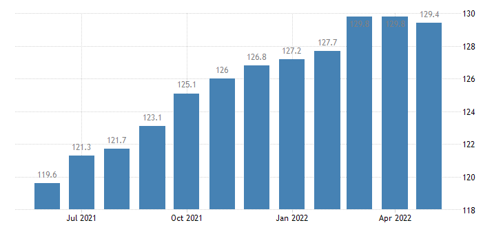 united states export naics plastics and rubber products manufacturing index 2005 100 m nsa fed data