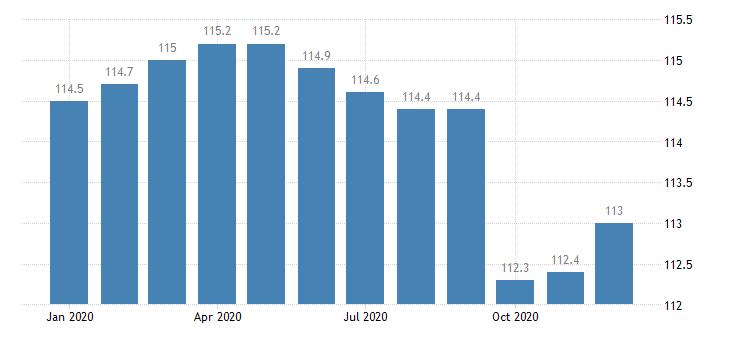 united states export naics plastics product manufacturing index 2005 100 m nsa fed data