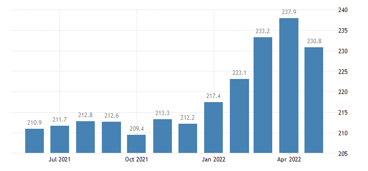 united states export naics primary metal manufacturing index 2005 100 m nsa fed data