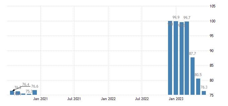 united states export naics pulp mills index 2005 100 m nsa fed data