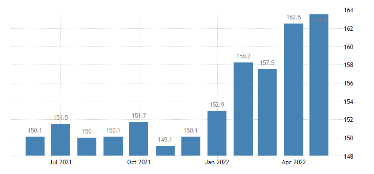united states export naics pulp paper and paperboard mills index 2005 100 m nsa fed data