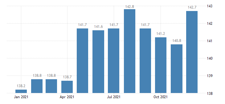 united states export naics pump and compressor manufacturing index 2005 100 m nsa fed data