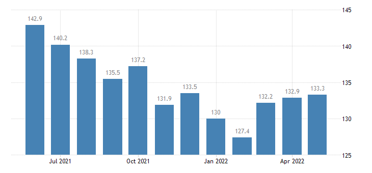 united states export naics resin and synthetic rubber manufacturing index dec 2009 100 m nsa fed data