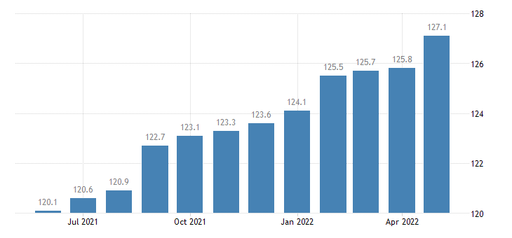 united states export naics rubber product manufacturing index dec 2006 100 m nsa fed data