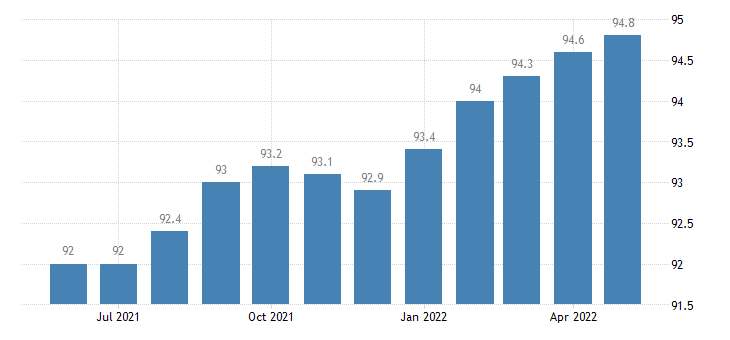 united states export naics semiconductor and other electronic component manufacturing index 2005 100 m nsa fed data