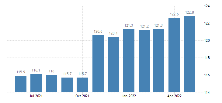 united states export naics soap and cleaning compound manufacturing index 2005 100 m nsa fed data