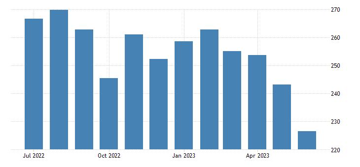 united states export naics soybean farming index 2005 100 m nsa fed data