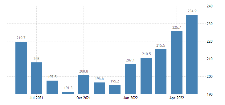 united states export naics starch and vegetable fats and oils manufacturing index 2005 100 m nsa fed data