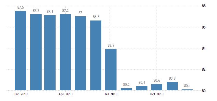 united states export naics telephone apparatus manufacturing index dec 2008 100 m nsa fed data