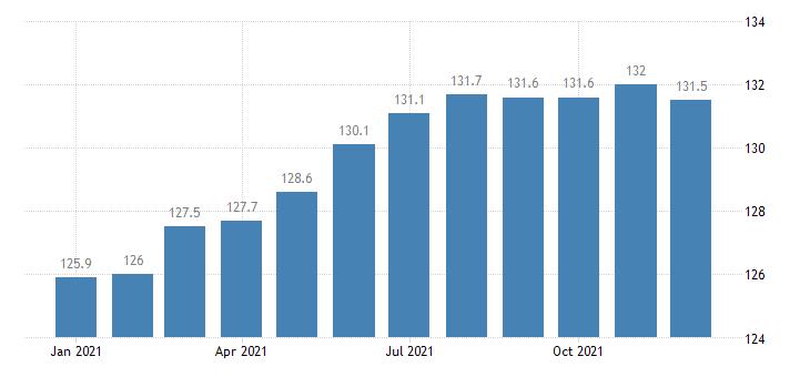 united states export naics tire manufacturing index dec 2006 100 m nsa fed data